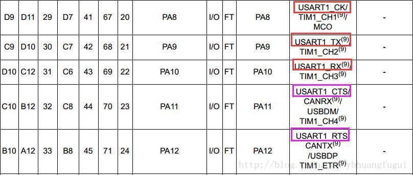 学一学STM32的USART中RTS、CTS的作用和意义